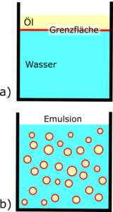 Disperses System