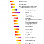 Indikatorbereich-pH-Indikatoren