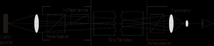 Polarimeter_Aufbau