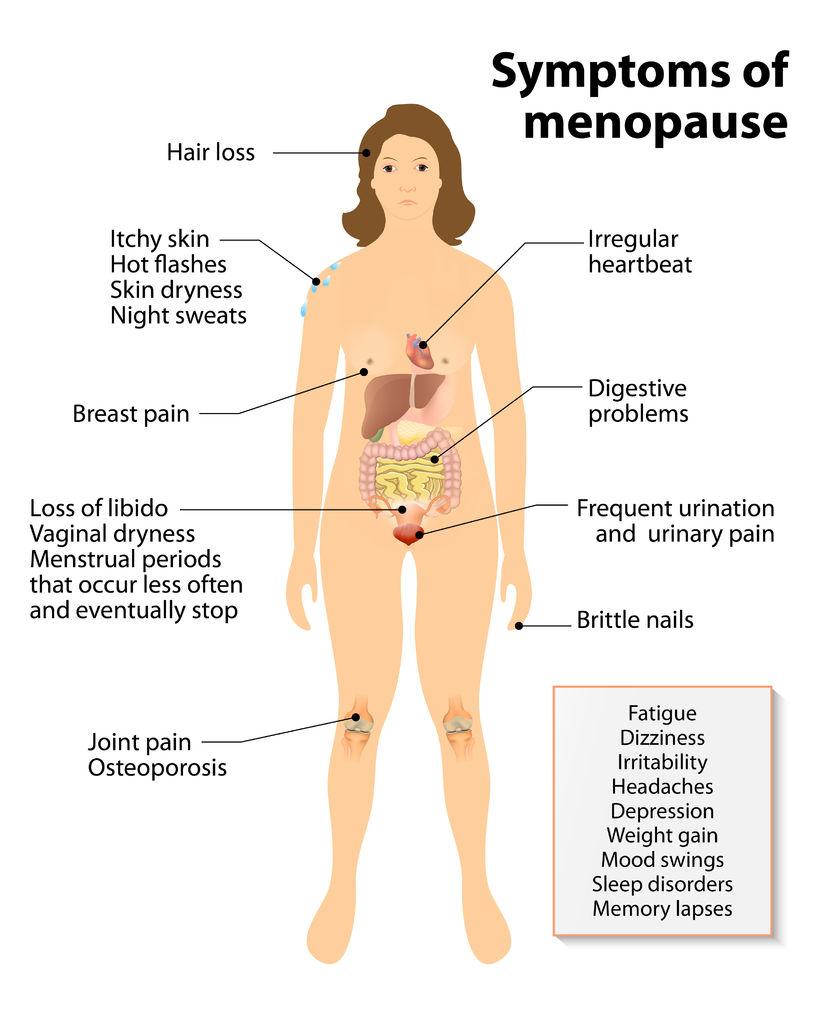 Symptome Menopause