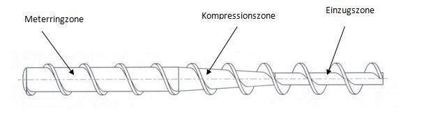 Schnecken-Extruder Extrusion