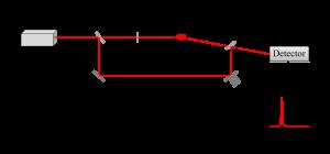 Messung Zetapotential