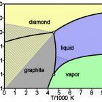 Phasendiagramm Kohlenstoff