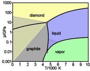 Theoretisches Phasendiagramm des Kohlenstoffs. Zeigt die Abhängigkeit des Aggregatzustands von Temperatur und Druck