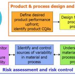 Quality by design – Flussdiagramm