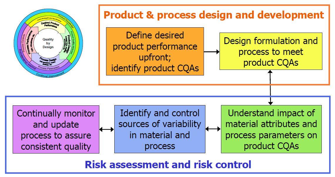 Quality by design - Flussdiagramm | ApothekenWiki