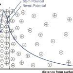 Zetapotential Diagramm