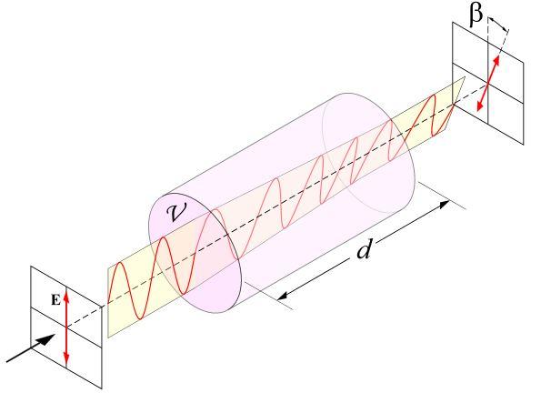 Polarimeter - optische Aktivität