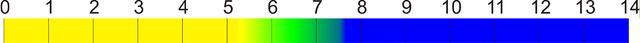 Bromthymolblau - Farbskala