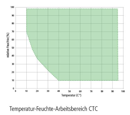 Temperatur-Feuchte-Bereich-Klimapruefschrank-CTC-Memmert