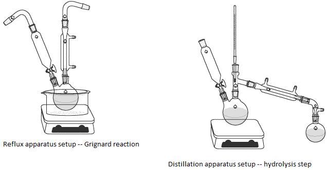 Aufbau Grignard Reaktion